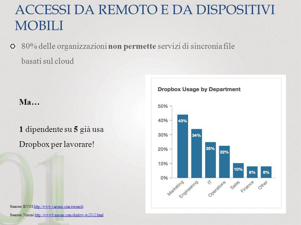 Accessi da remoto e da dispositivi mobili