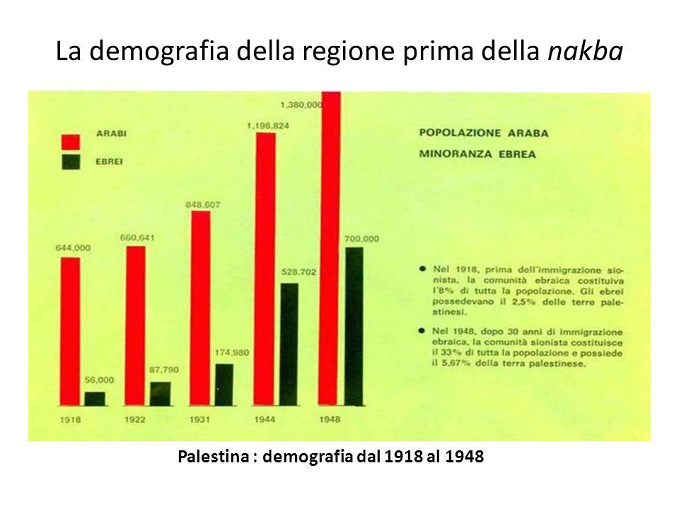 La demografia della regione prima della nakba