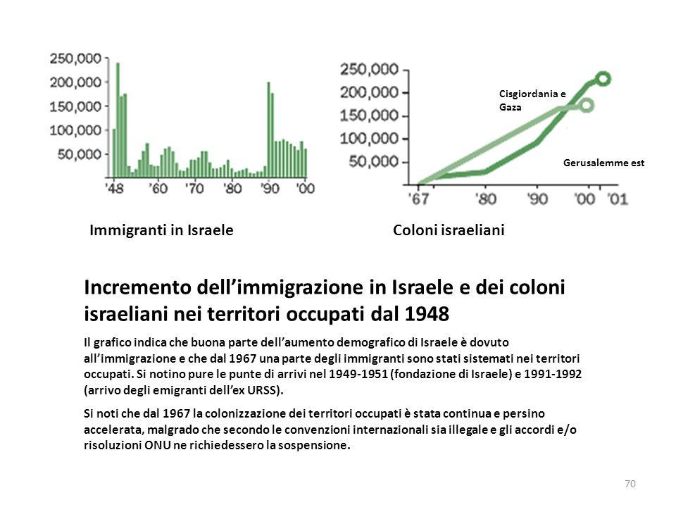 Cisgiordania e Gaza Gerusalemme est. Immigranti in Israele. Coloni israeliani.