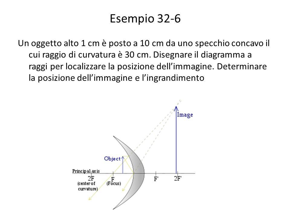 Esempio 32-6