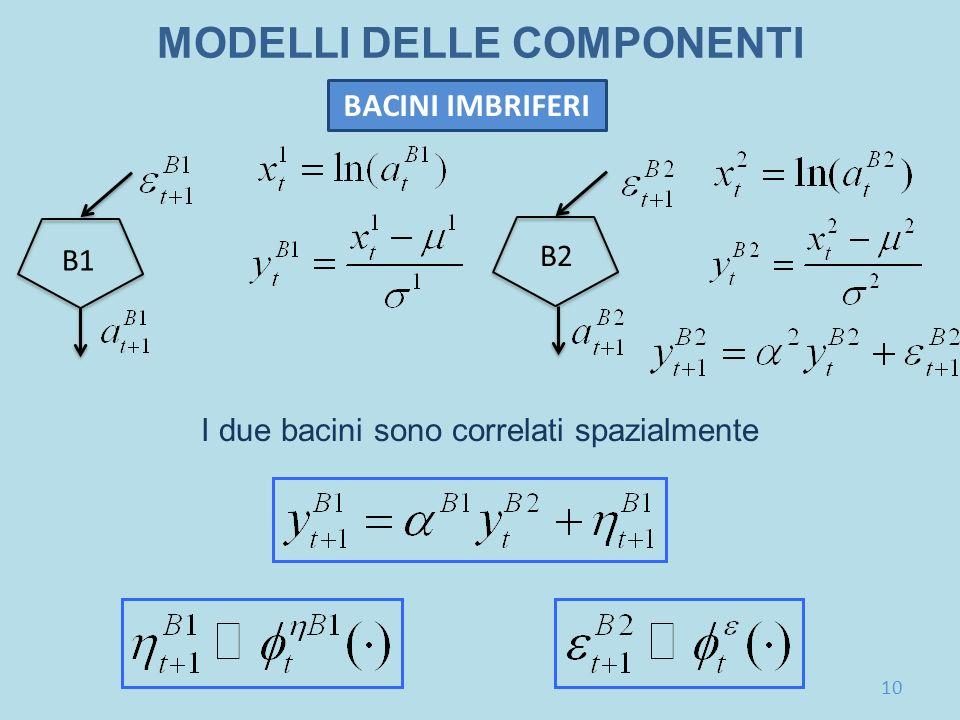 MODELLI DELLE COMPONENTI