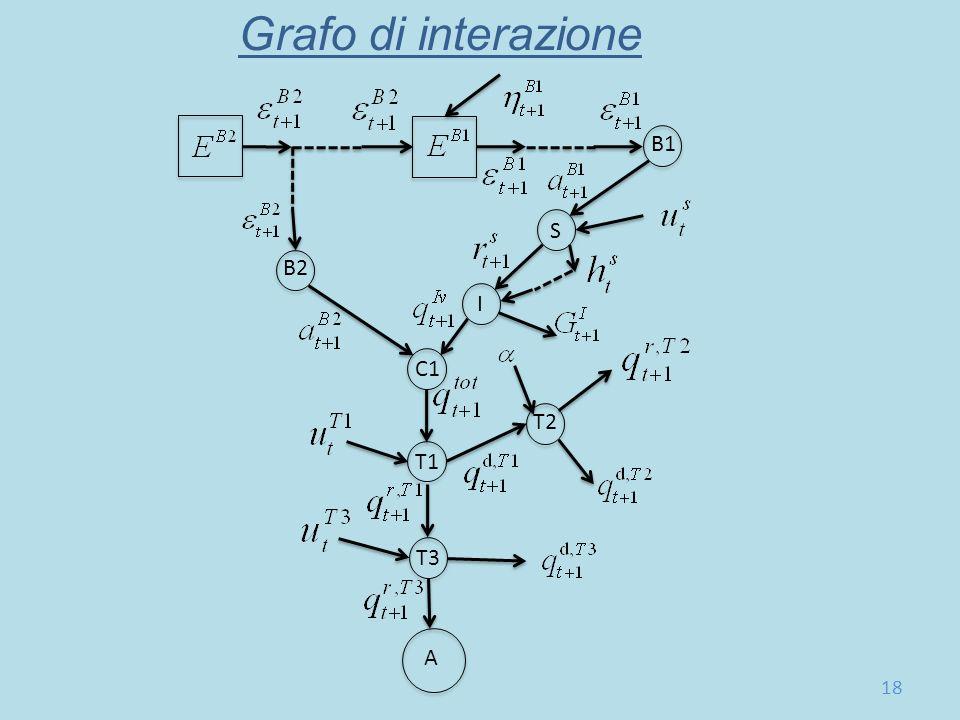 Grafo di interazione B1 S B2 I C1 T2 T1 T3 A