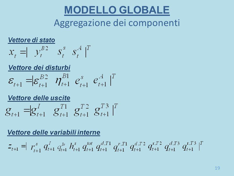 MODELLO GLOBALE Aggregazione dei componenti