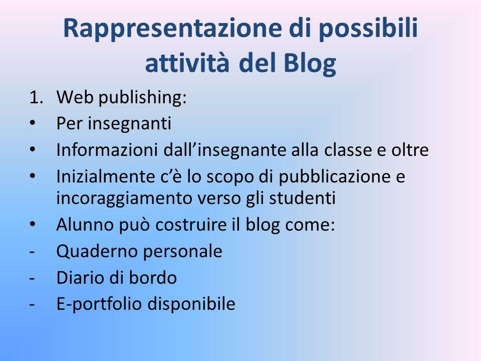 Rappresentazione di possibili attività del Blog