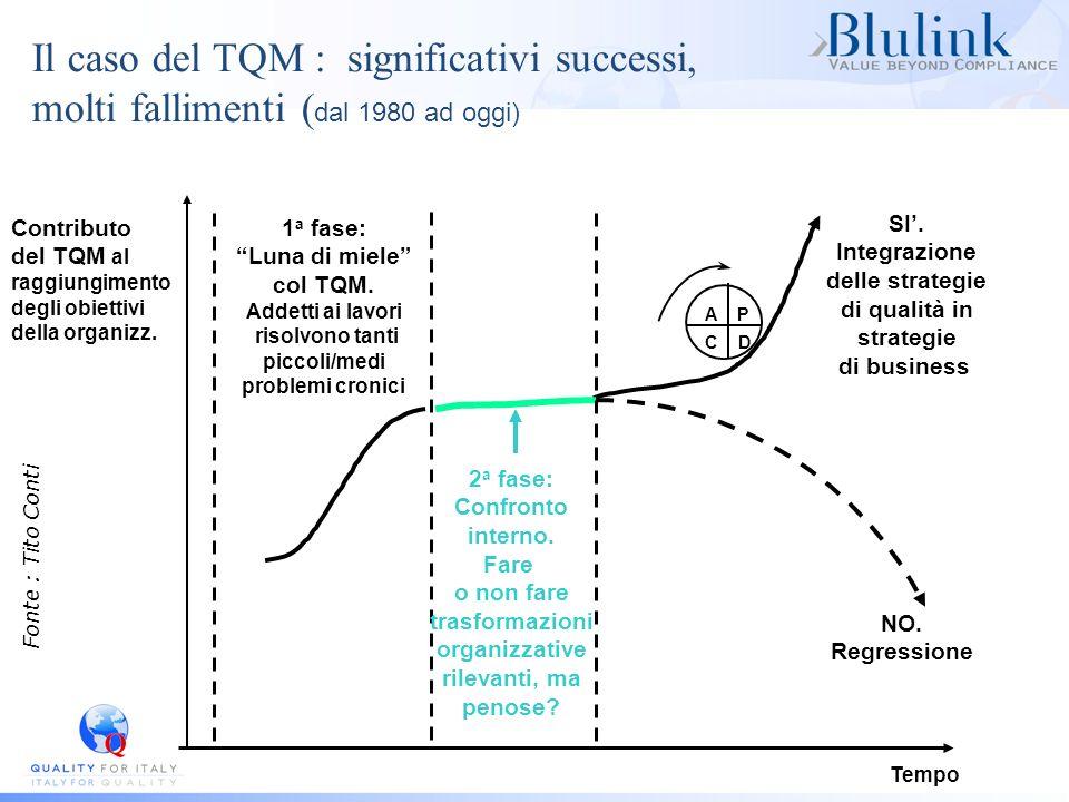 Il caso del TQM : significativi successi, molti fallimenti (dal 1980 ad oggi)