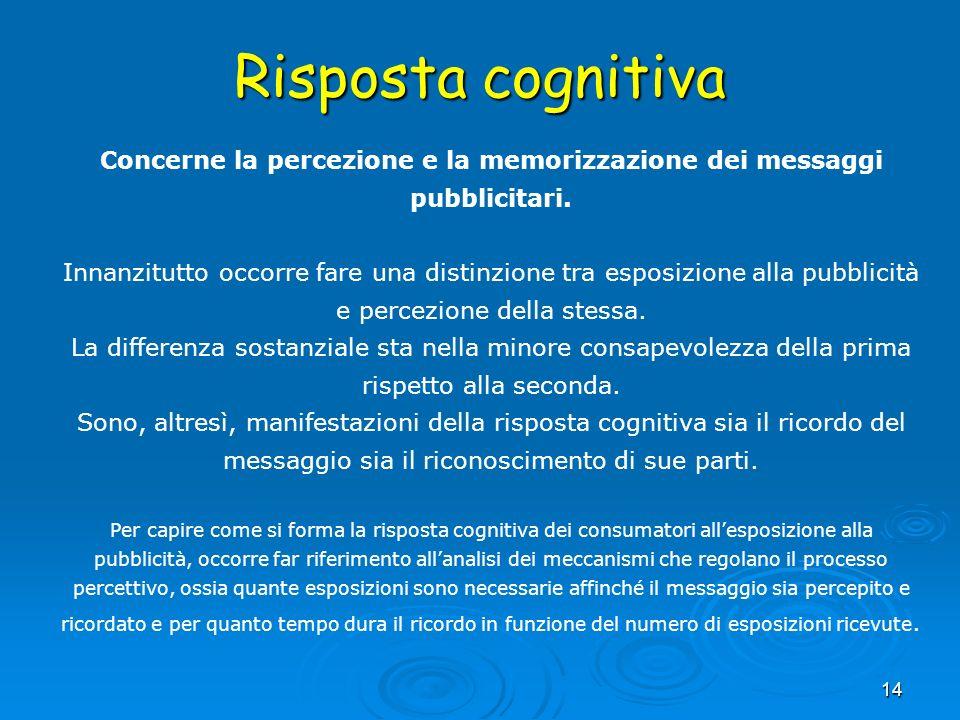 Concerne la percezione e la memorizzazione dei messaggi pubblicitari.