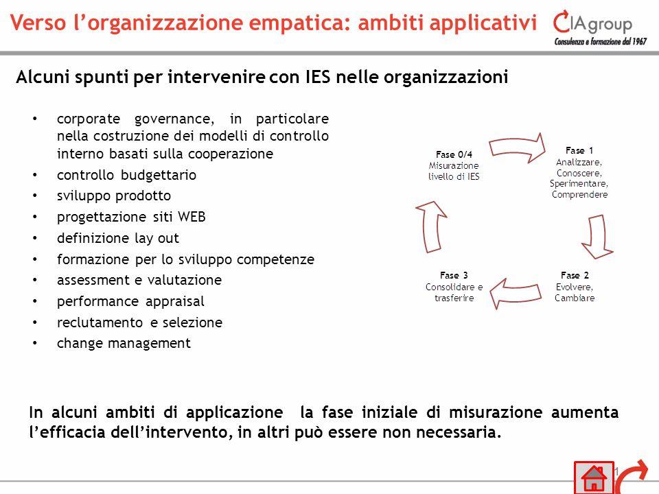 Verso l'organizzazione empatica: ambiti applicativi