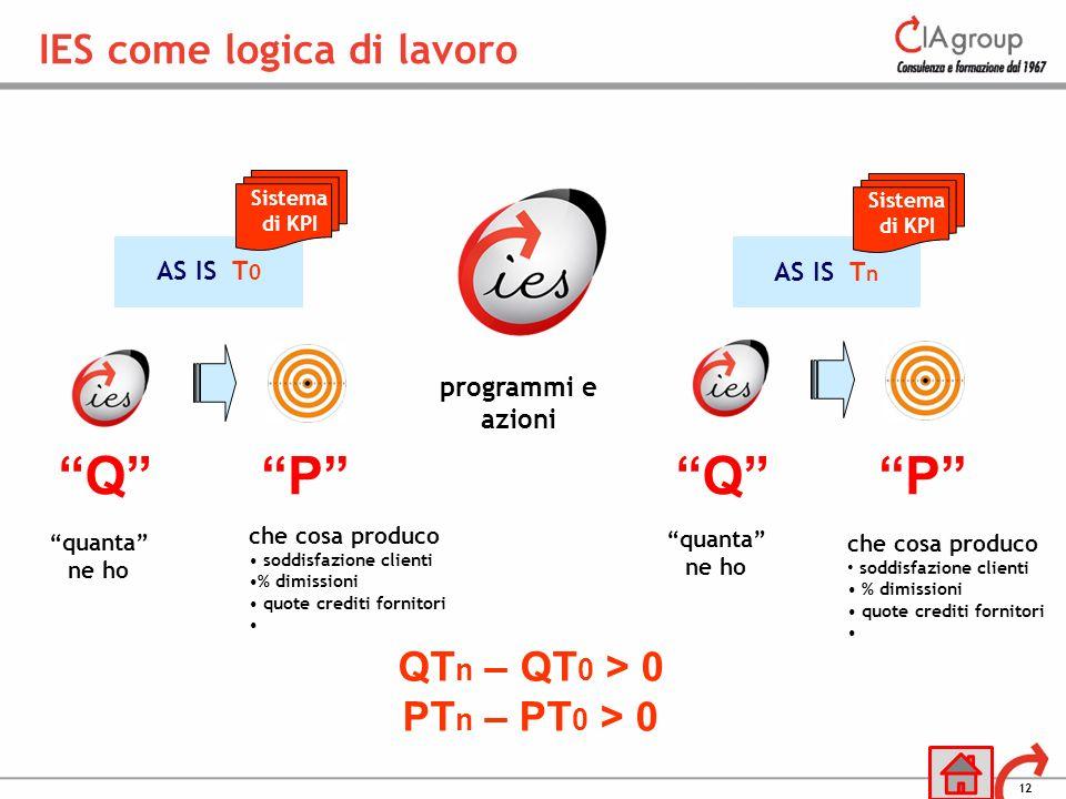 Q P Q P IES come logica di lavoro QTn – QT0 > 0