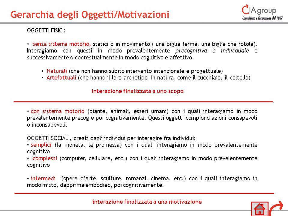 Gerarchia degli Oggetti/Motivazioni