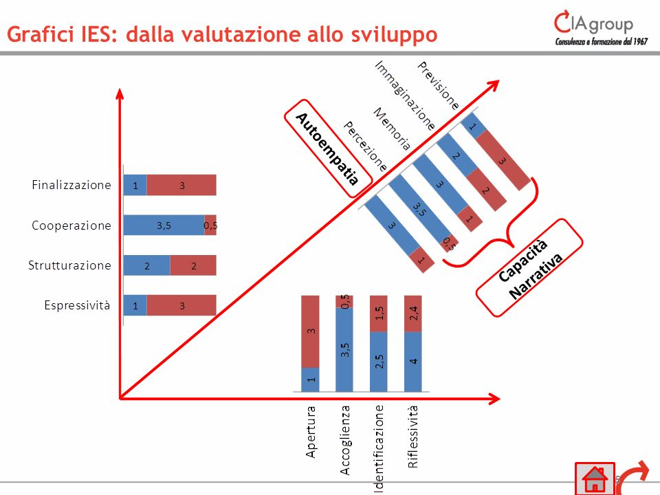 Grafici IES: dalla valutazione allo sviluppo