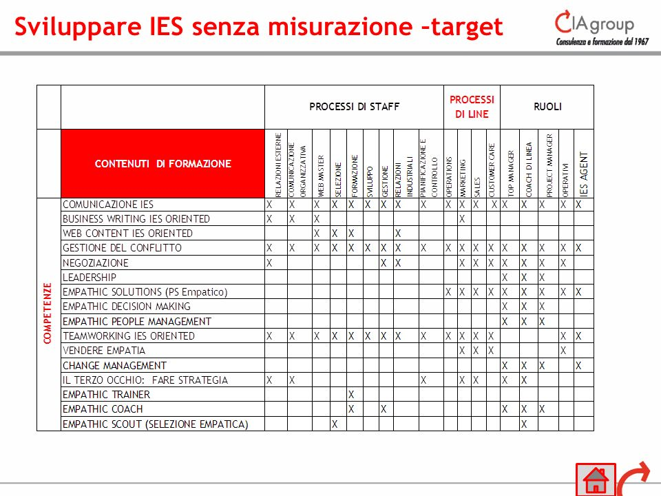 Sviluppare IES senza misurazione –target
