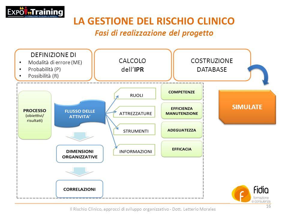LA GESTIONE DEL RISCHIO CLINICO Fasi di realizzazione del progetto