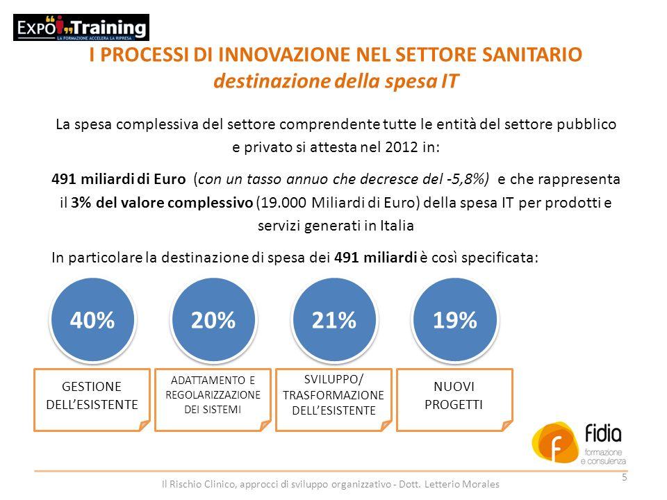 40% 20% 21% 19% I PROCESSI DI INNOVAZIONE NEL SETTORE SANITARIO