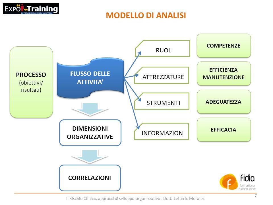 FLUSSO DELLE ATTIVITA' DIMENSIONI ORGANIZZATIVE