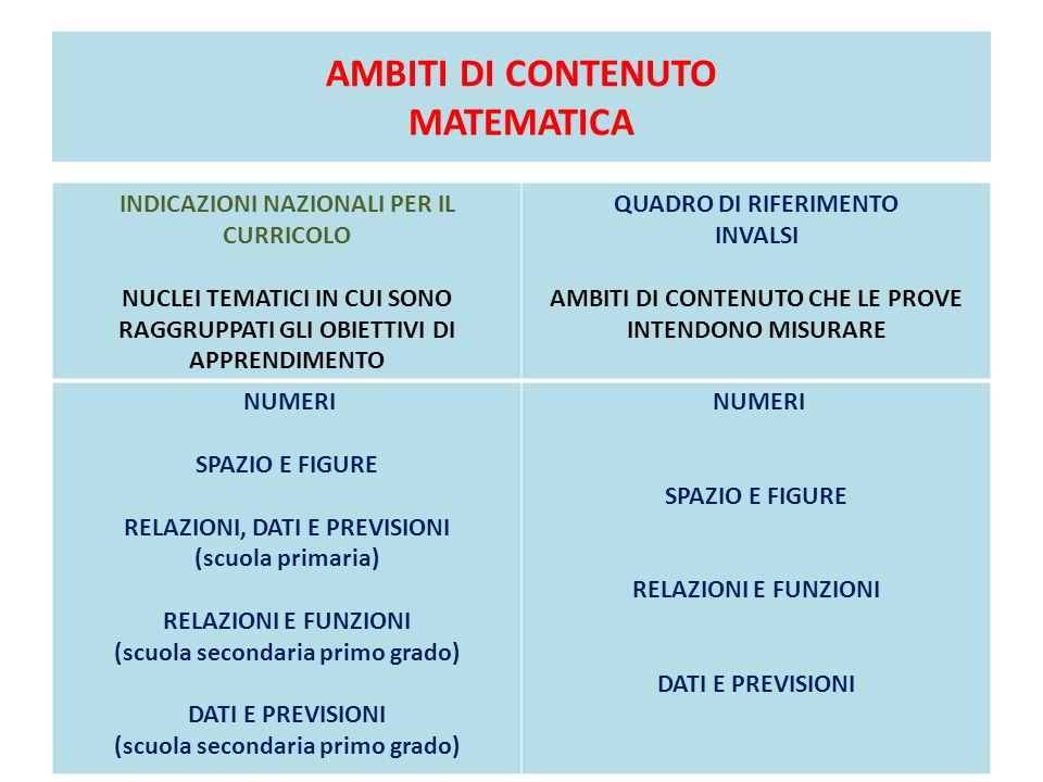 AMBITI DI CONTENUTO MATEMATICA