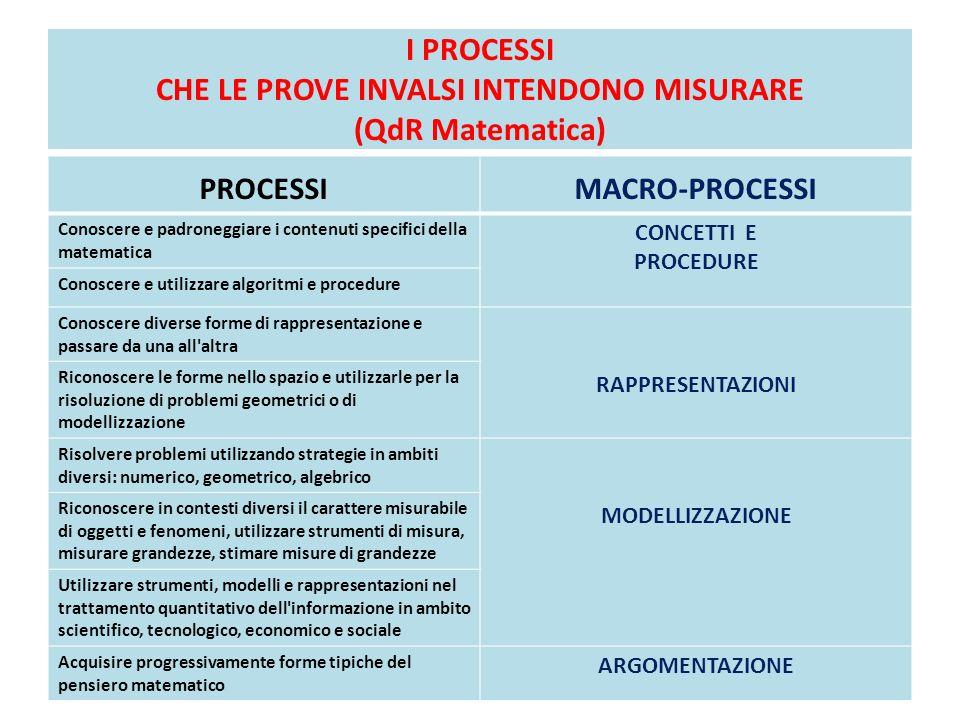 I PROCESSI CHE LE PROVE INVALSI INTENDONO MISURARE (QdR Matematica)