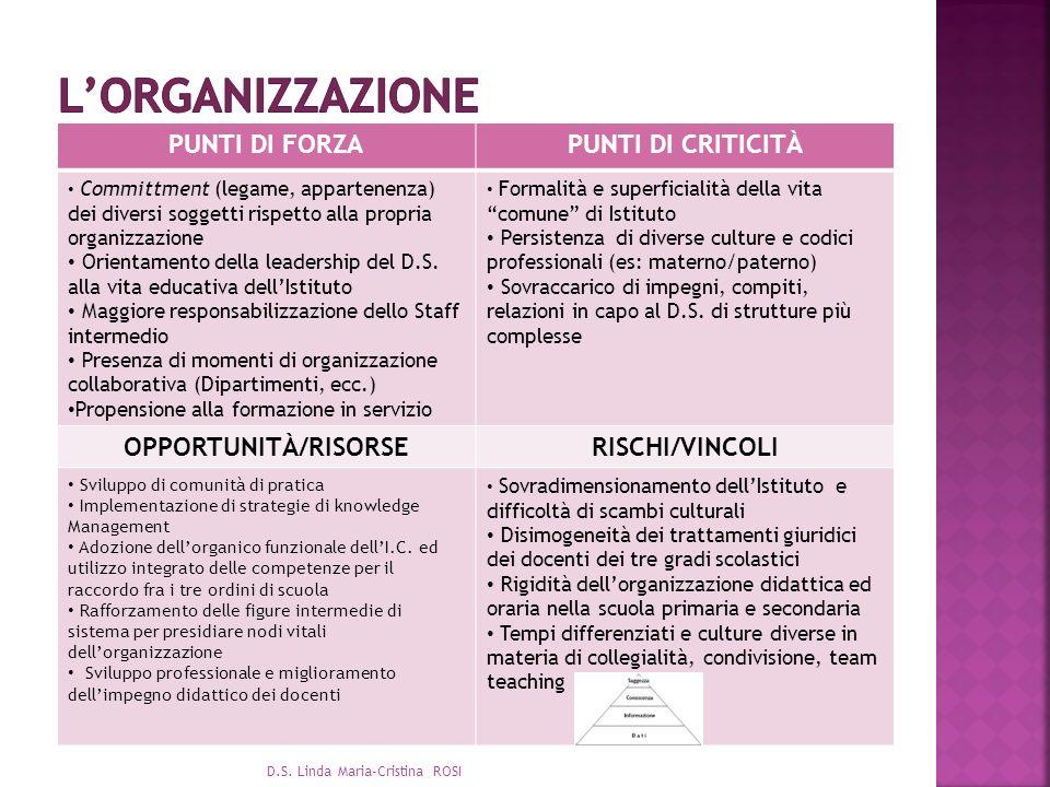 L'ORGANIZZAZIONE PUNTI DI FORZA PUNTI DI CRITICITÀ OPPORTUNITÀ/RISORSE