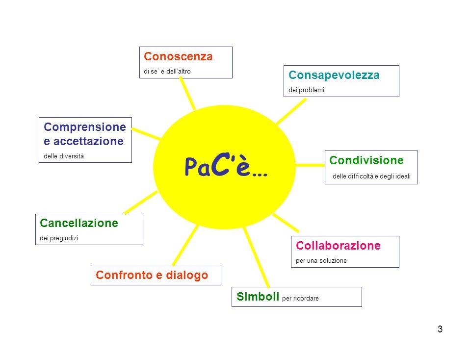PaC'è… Conoscenza Consapevolezza Comprensione e accettazione