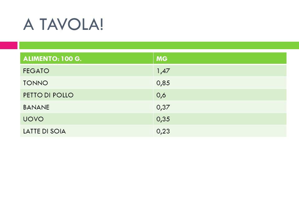 A TAVOLA! ALIMENTO: 100 G. MG FEGATO 1,47 TONNO 0,85 PETTO DI POLLO