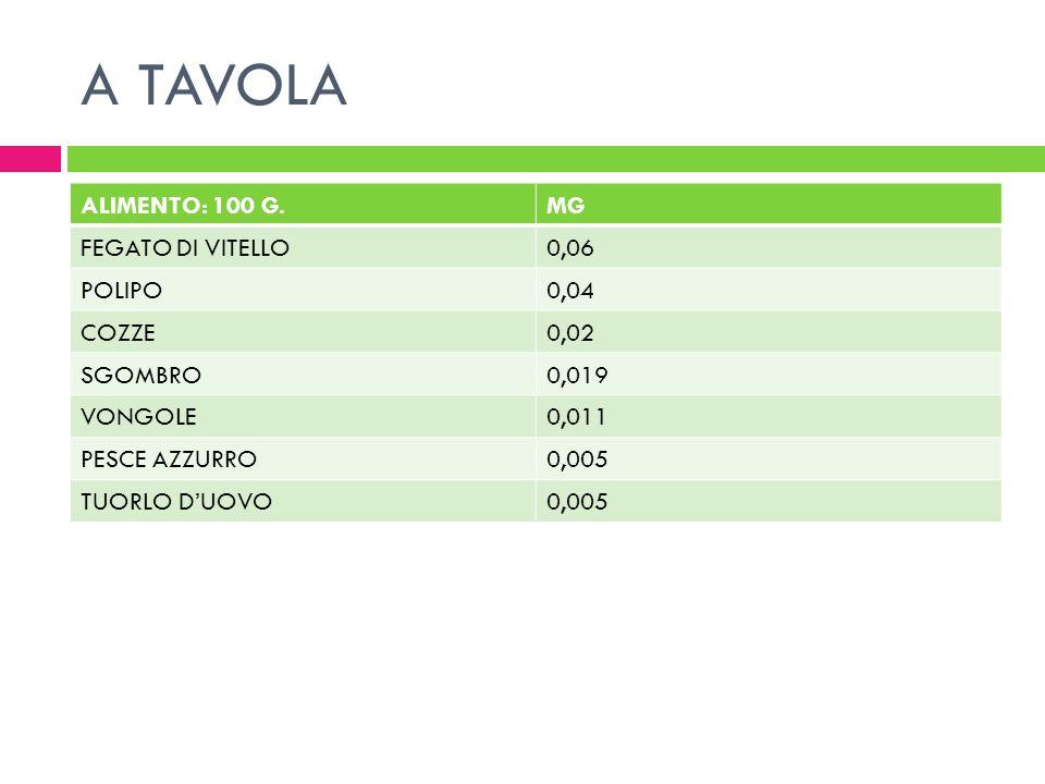 A TAVOLA ALIMENTO: 100 G. MG FEGATO DI VITELLO 0,06 POLIPO 0,04 COZZE