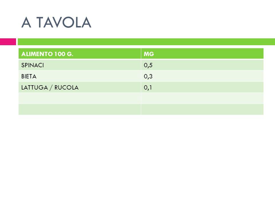 A TAVOLA ALIMENTO 100 G. MG SPINACI 0,5 BIETA 0,3 LATTUGA / RUCOLA 0,1