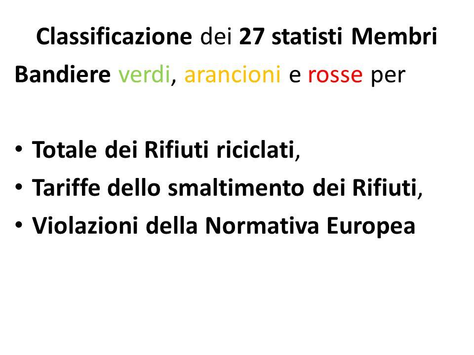 Classificazione dei 27 statisti Membri