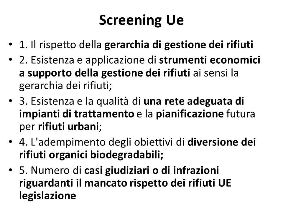 Screening Ue 1. Il rispetto della gerarchia di gestione dei rifiuti