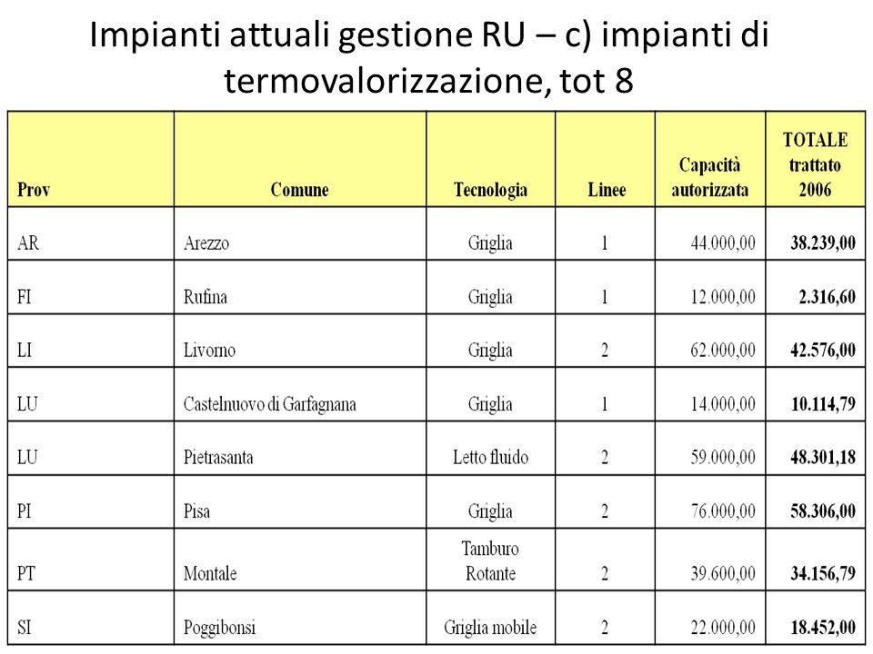 Impianti attuali gestione RU – c) impianti di termovalorizzazione, tot 8
