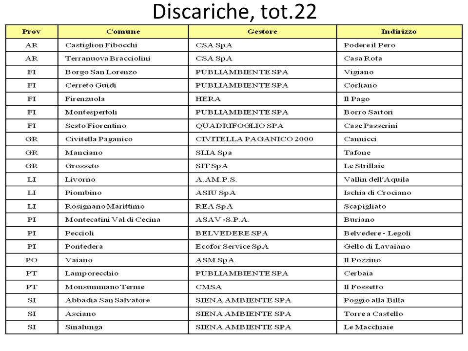 Discariche, tot.22