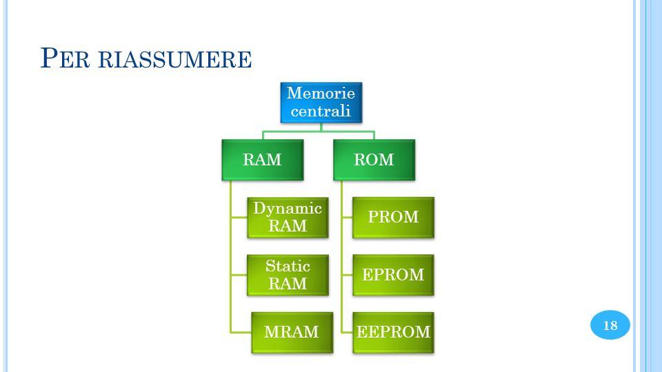Per riassumere Memorie centrali RAM Dynamic RAM Static RAM MRAM ROM