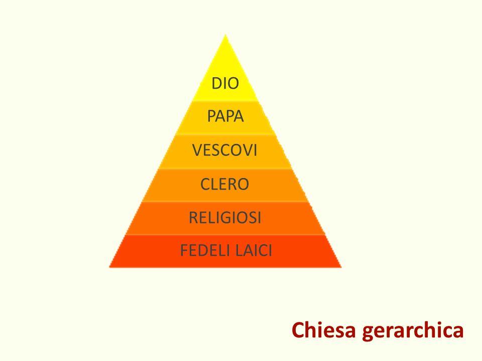 DIO PAPA VESCOVI CLERO RELIGIOSI FEDELI LAICI Chiesa gerarchica