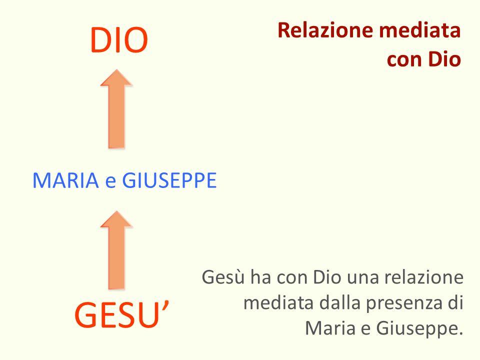 DIO GESU' Relazione mediata con Dio MARIA e GIUSEPPE