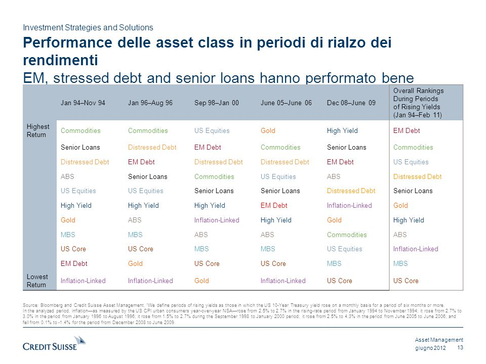 Performance delle asset class in periodi di rialzo dei rendimenti EM, stressed debt and senior loans hanno performato bene