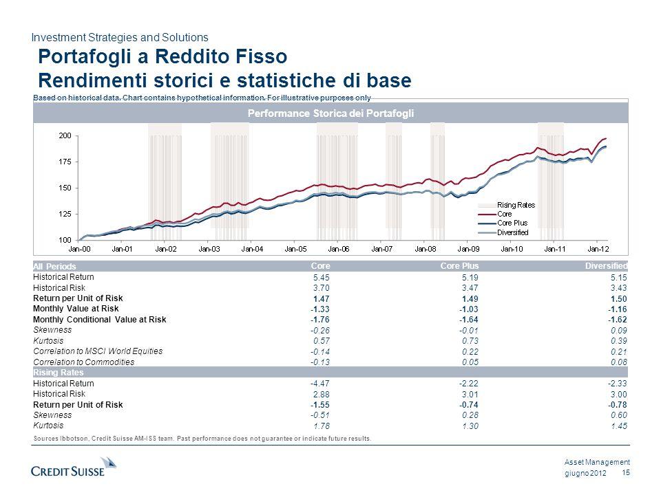 Portafogli a Reddito Fisso Rendimenti storici e statistiche di base