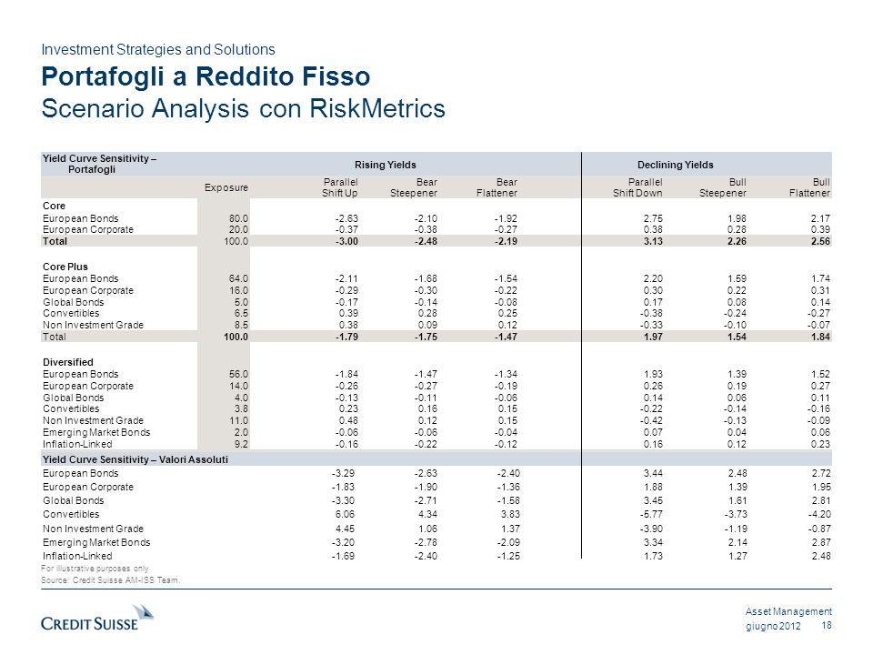 Portafogli a Reddito Fisso Scenario Analysis con RiskMetrics