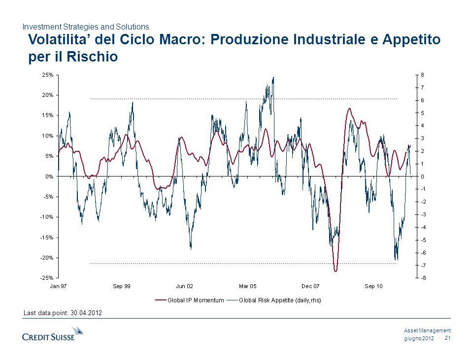 Volatilita' del Ciclo Macro: Produzione Industriale e Appetito per il Rischio