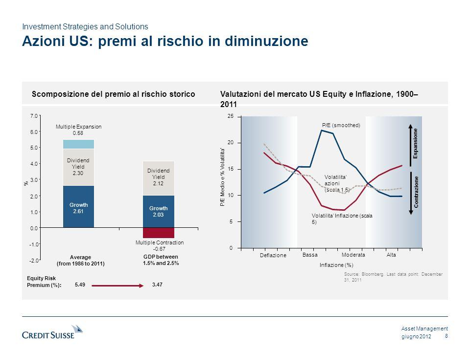 Azioni US: premi al rischio in diminuzione