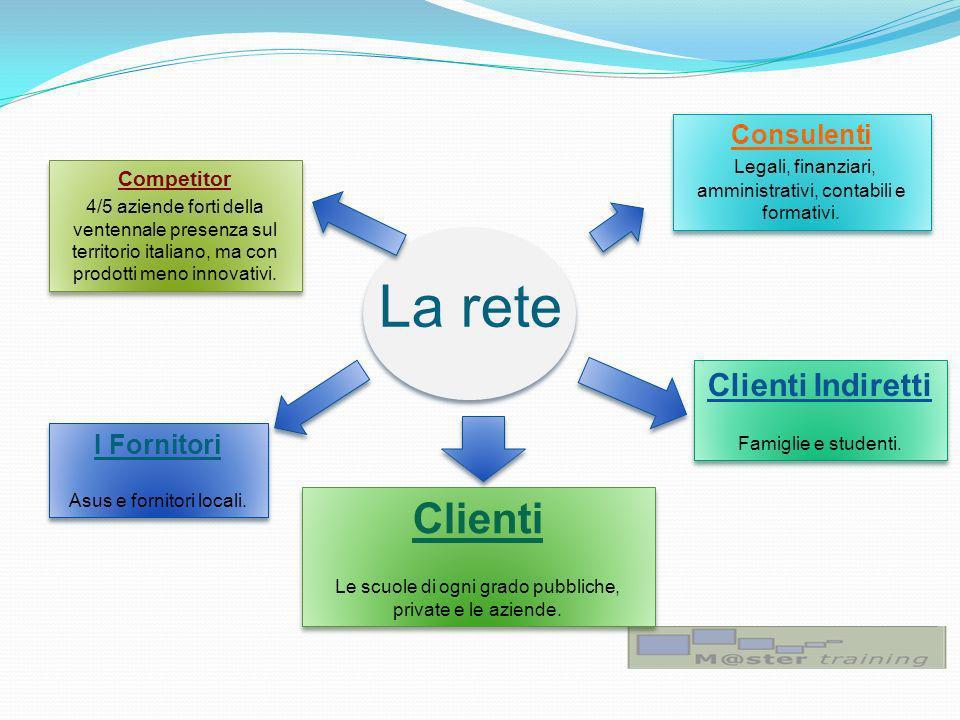 La rete Clienti Clienti Indiretti Consulenti I Fornitori