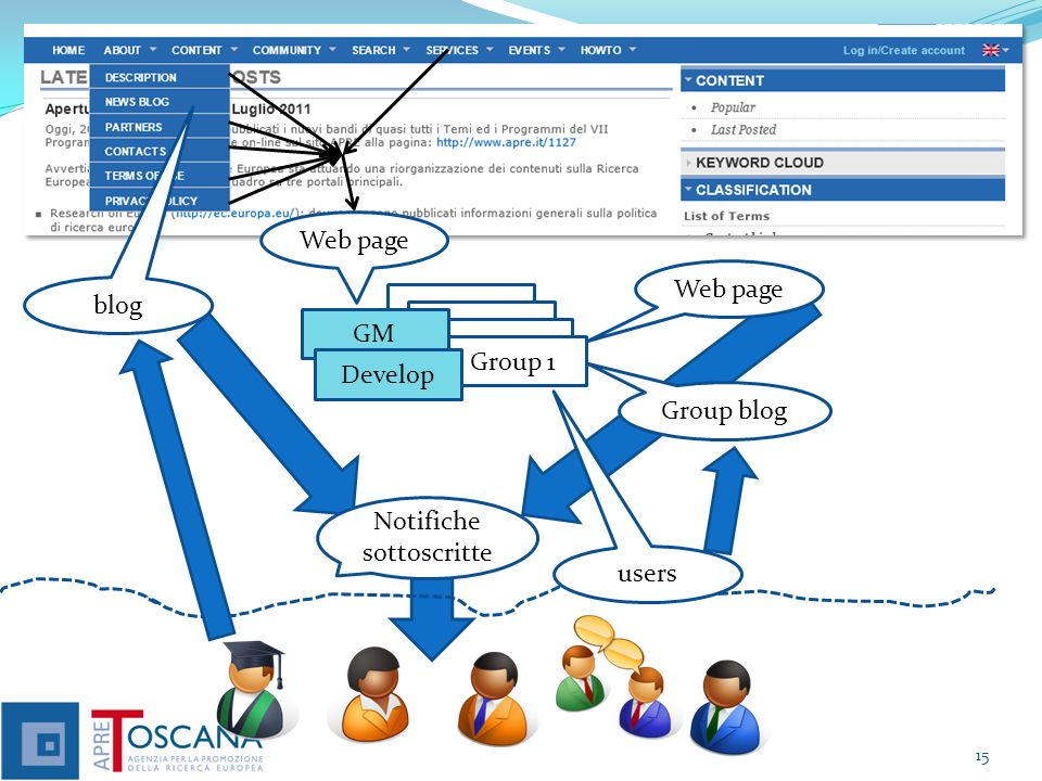 Web page Web page. blog. Group 1. Group 1. GM. Group 1. Group 1. Develop. Group blog. Notifiche.