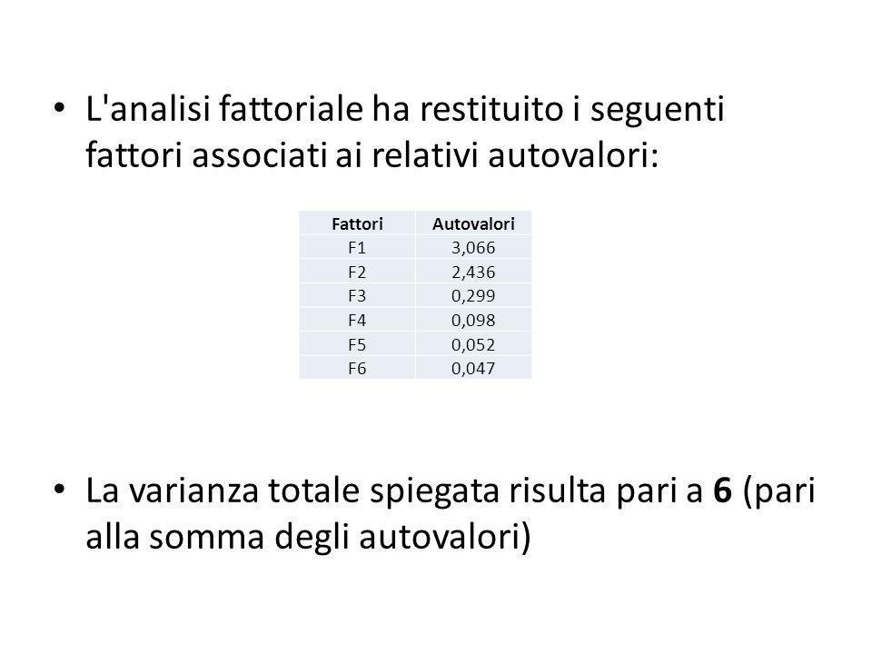 L analisi fattoriale ha restituito i seguenti fattori associati ai relativi autovalori: