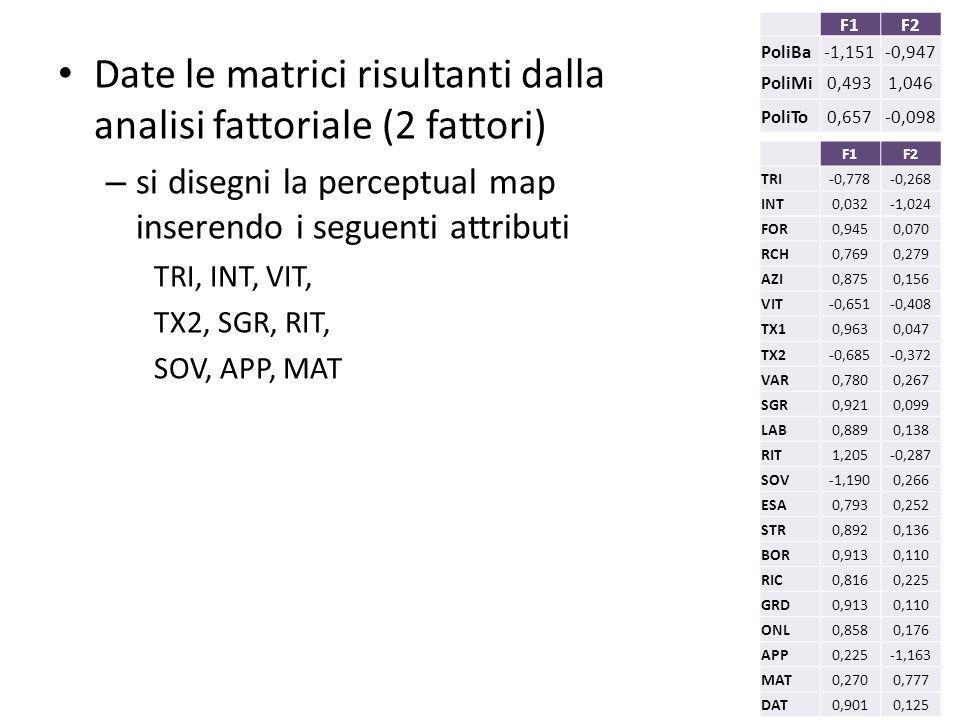 Date le matrici risultanti dalla analisi fattoriale (2 fattori)