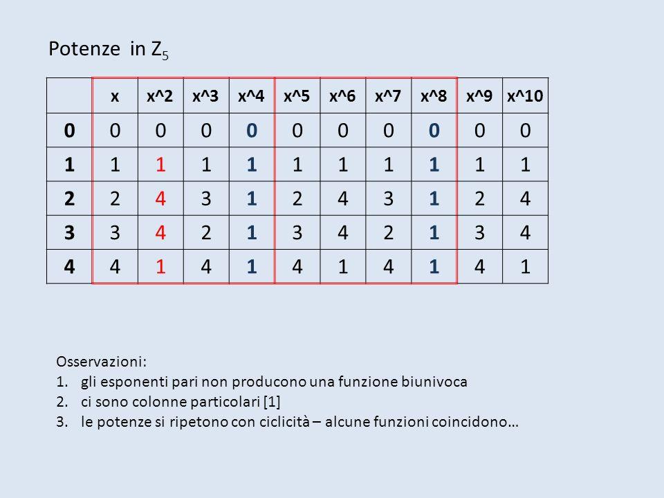 Potenze in Z5 1 2 4 3 x x^2 x^3 x^4 x^5 x^6 x^7 x^8 x^9 x^10