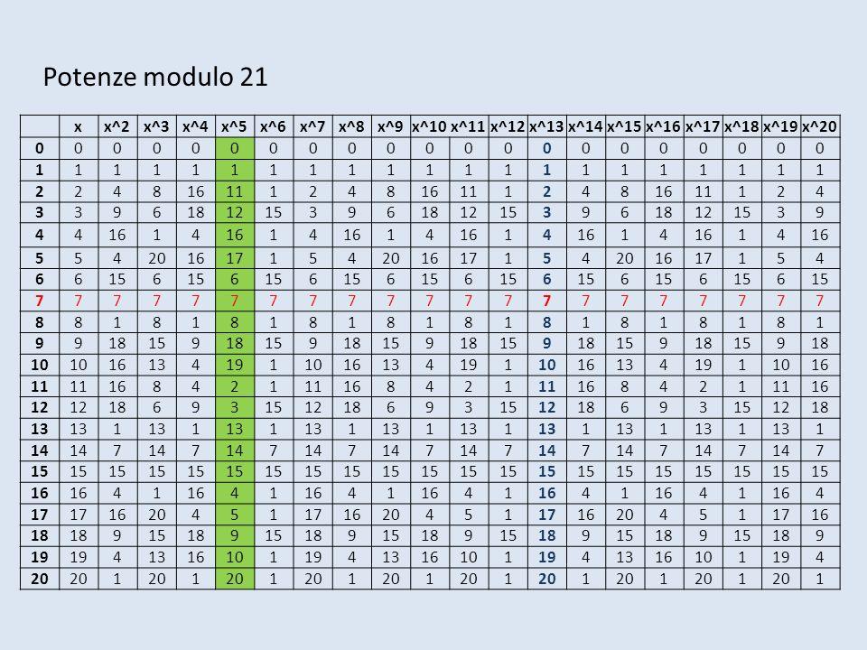 Potenze modulo 21 x x^2 x^3 x^4 x^5 x^6 x^7 x^8 x^9 x^10 x^11 x^12