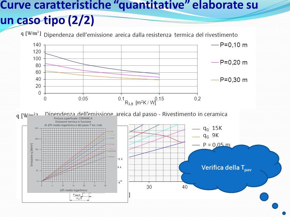 Curve caratteristiche quantitative elaborate su un caso tipo (2/2)
