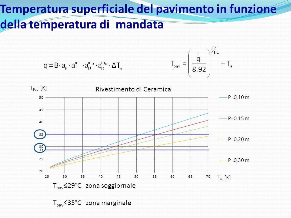 Temperatura superficiale del pavimento in funzione della temperatura di mandata