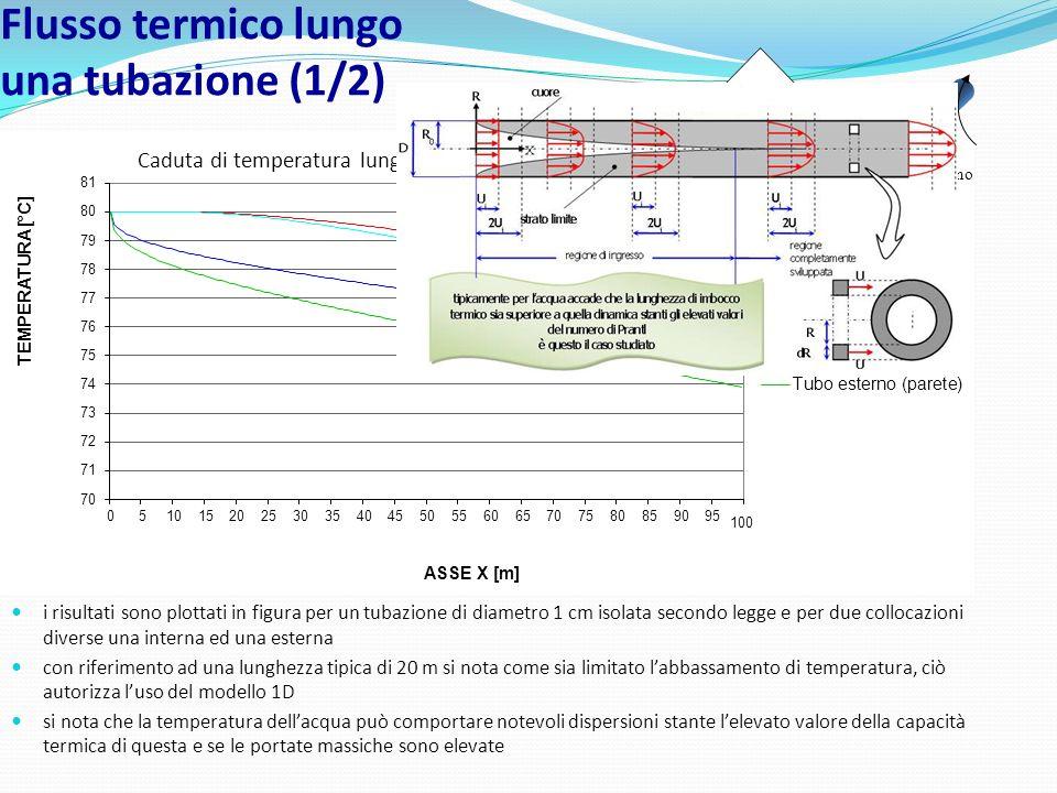Flusso termico lungo una tubazione (1/2)