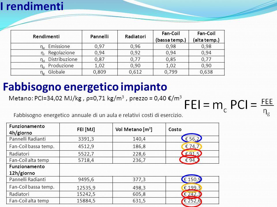Fabbisogno energetico impianto