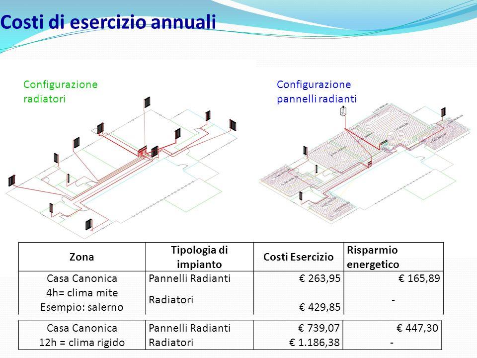 Costi di esercizio annuali