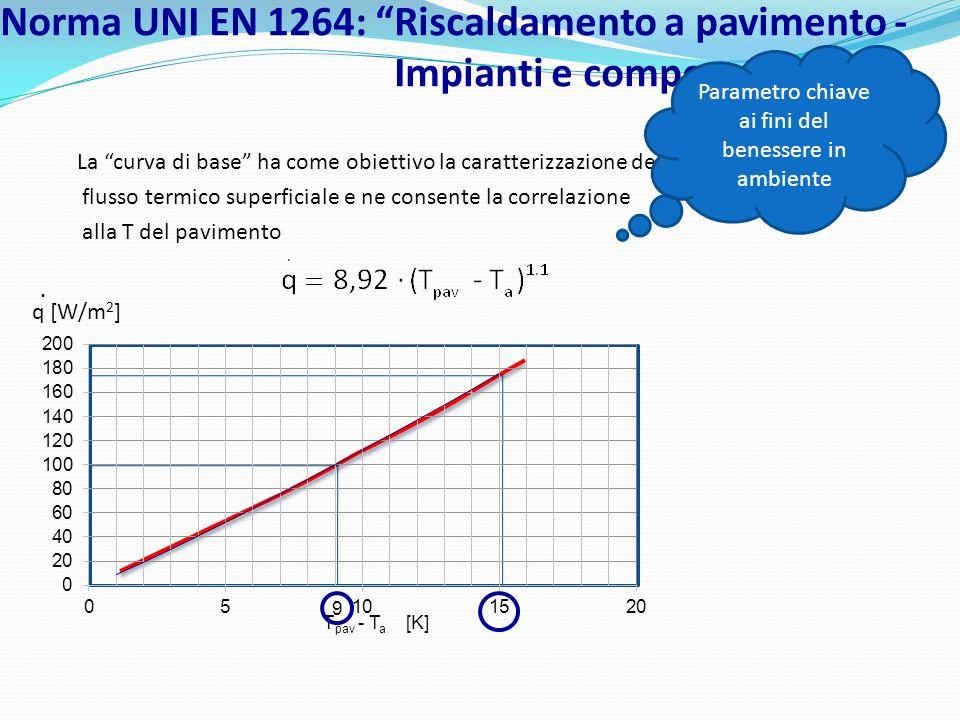 Norma UNI EN 1264: Riscaldamento a pavimento - Impianti e componenti