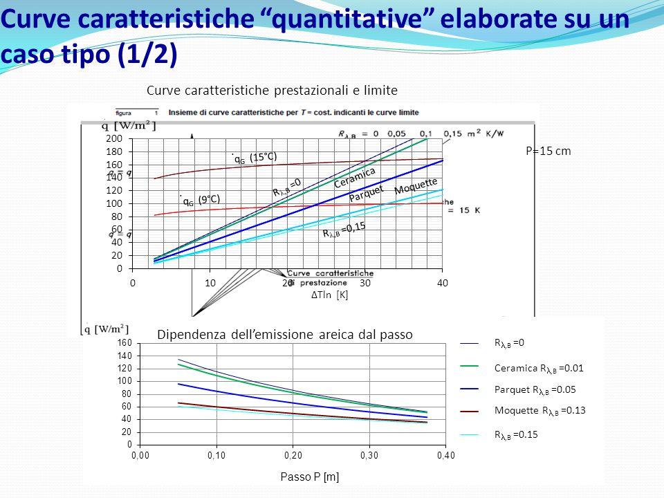 Curve caratteristiche quantitative elaborate su un caso tipo (1/2)